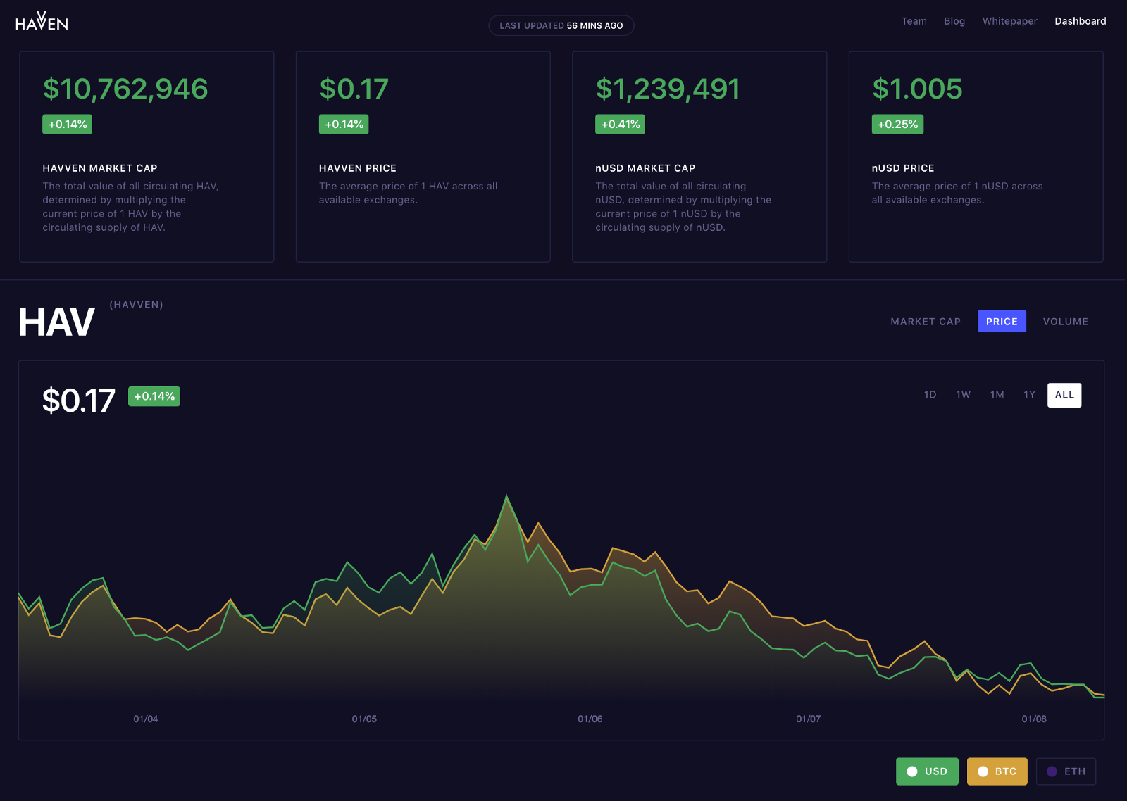 Havven Dashboard relaunched